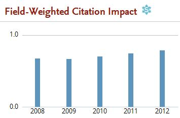 Internal citations in research paper